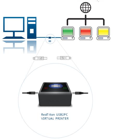 USB Virtual Printer